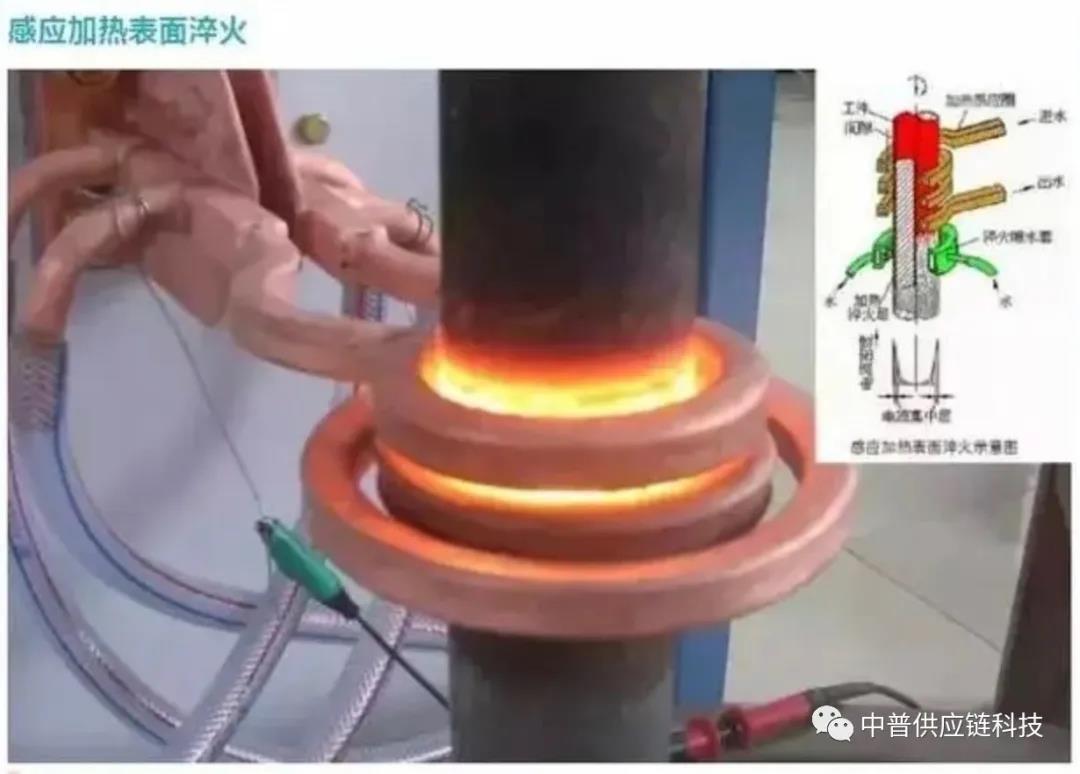 钢材热处理的处理法